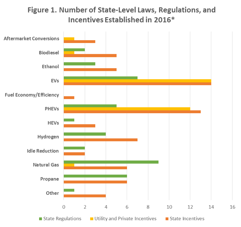 Figure 1. A bar graph showing the number of state-level laws, regulations, and incentives established in 2016.
