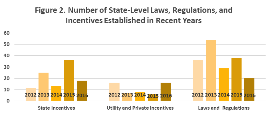 Figure 2. A bar graph showing the number of state-level laws, regulations, and incentives established in recent years (2012 – 2016).