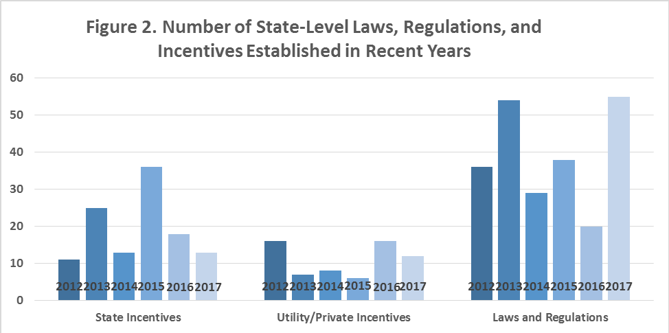 Figure 2. A bar graph showing the number of state-level laws, regulations, and incentives established in recent years (2012 – 2017).