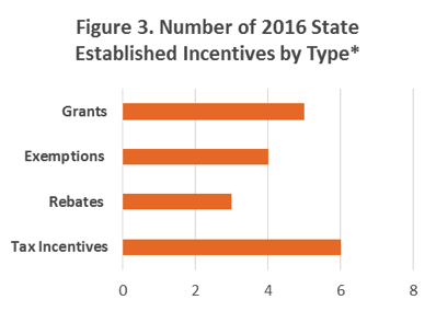 Figure 3.  A bar graph showing the number of 2016 state-established incentives by type/category.