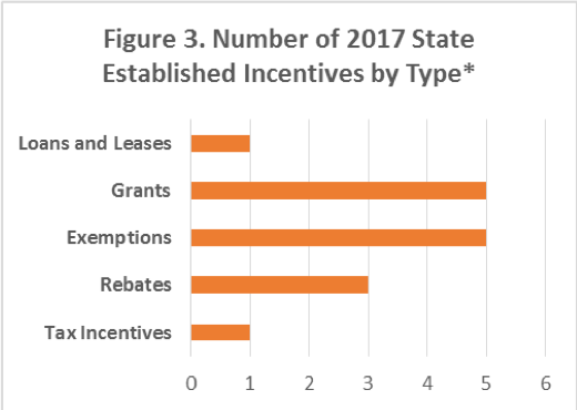 Figure 3. A bar graph showing the number of 2017 state-established incentives by type/category.