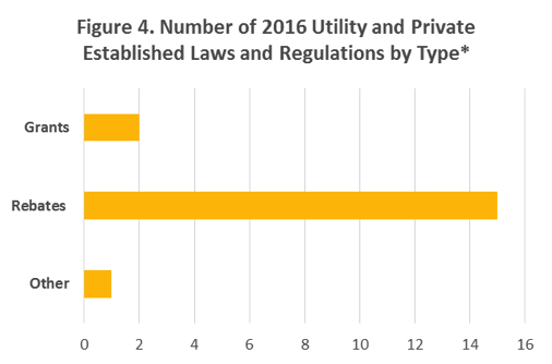 Figure 4. A bar graph showing the number of 2016 utility and privately established regulations by type/category.