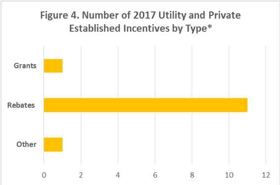 Figure 4. A bar graph showing the number of 2017 utility and privately established regulations by type/category.