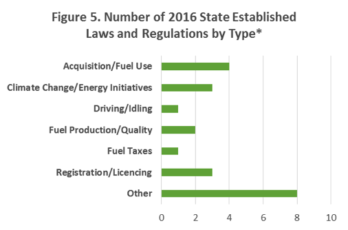 Figure 5.  A bar graph showing the number of 2016 state-established regulations by type/category.