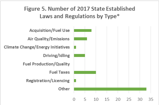 Figure 5.  A bar graph showing the number of 2017 state-established regulations by type/category.
