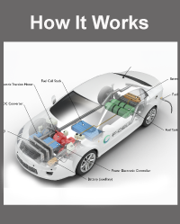 What Is A Fuel Cell Electric Vehicle