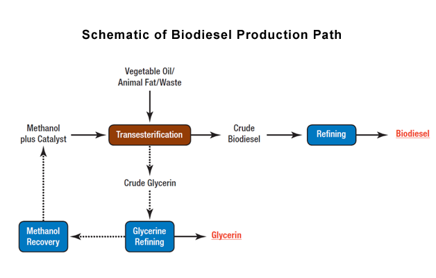 Alternative Fuels Data Center Biodiesel Production And