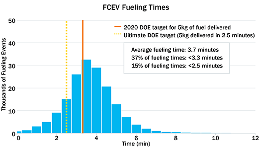 Chart Showing Fcev Fueling Times The Average Time Is 3 7 Minutes With 37