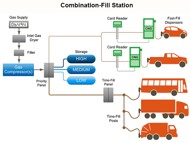 Alternative Fuels Data Center: Compressed Natural Gas ...