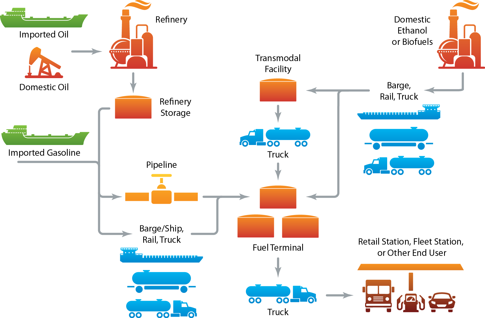 Diagram Of Ethanol Production Automotive Wiring Biogasdiagram Alternative Fuels Data Center Rh Afdc Energy Gov Block Process