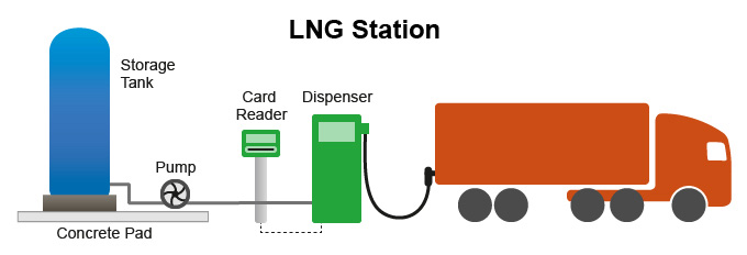 Natural Gas Stations >> Alternative Fuels Data Center Natural Gas Fueling Infrastructure