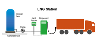 Example of a liquefied natural gas (LNG) station configuration