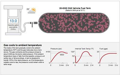 Alternative Fuels Data Center: Filling CNG Fuel Tanks