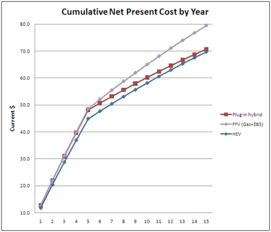 Alternative Fuels Data Center Vehicle Cost Calculator