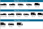 Types of Vehicles by Weight Class