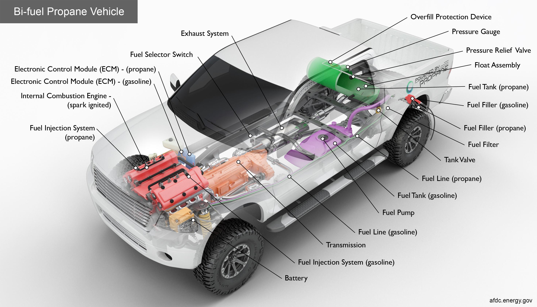 key components of a bi-fuel propane vehicle