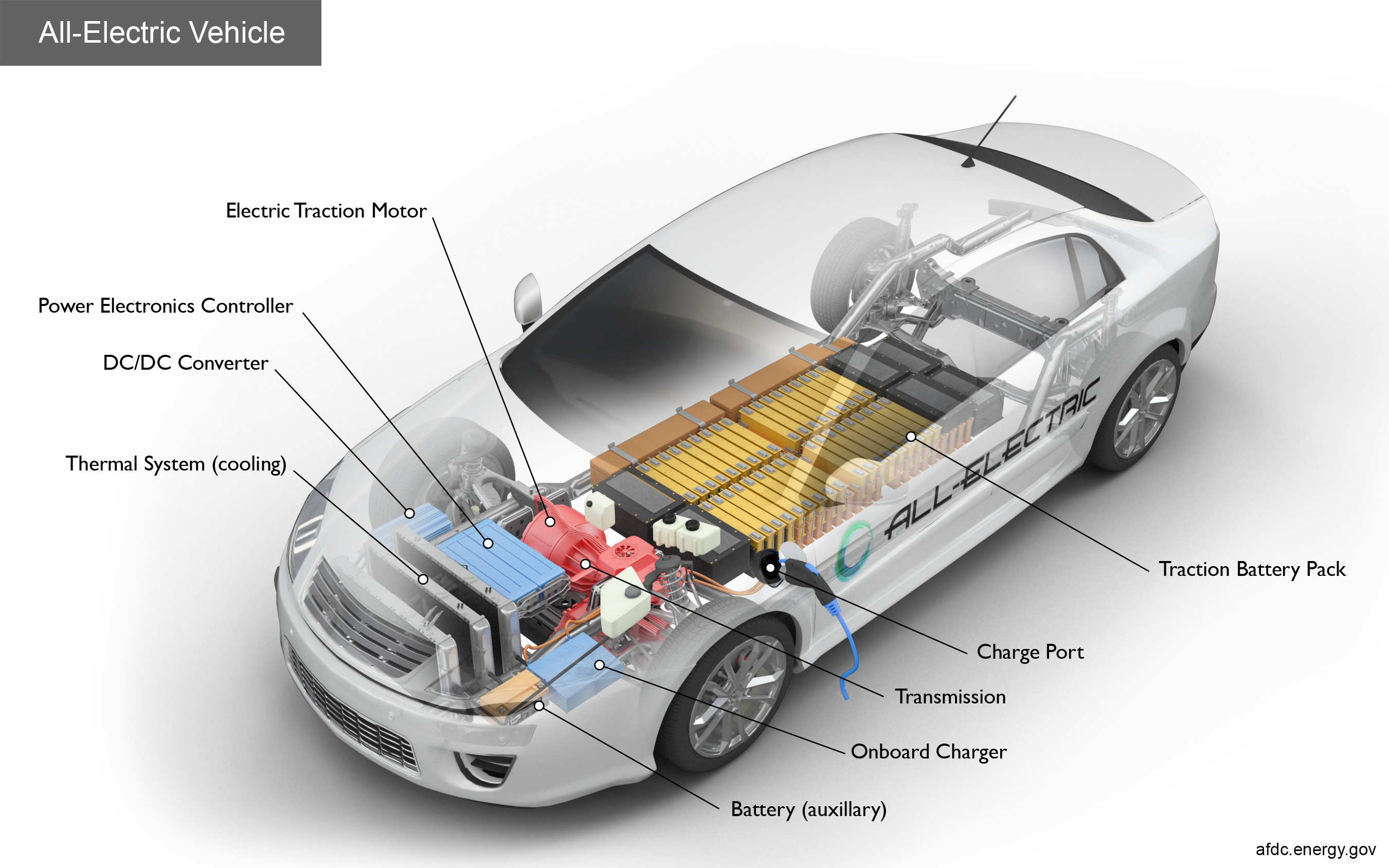 Key Components Of An All Electric Car Battery