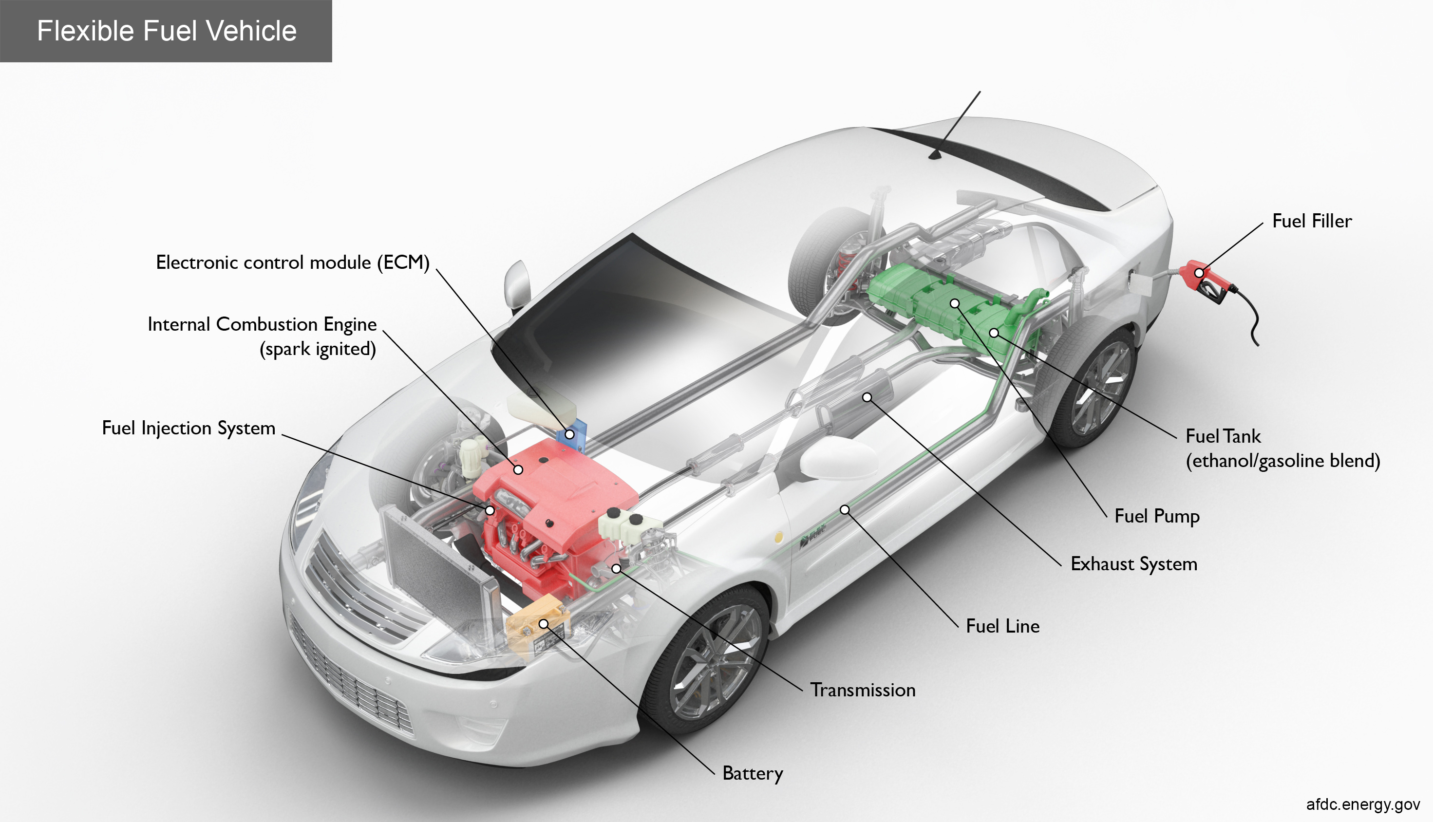Flex Fuel Vehicles >> Alternative Fuels Data Center How Do Flexible Fuel Cars Work Using