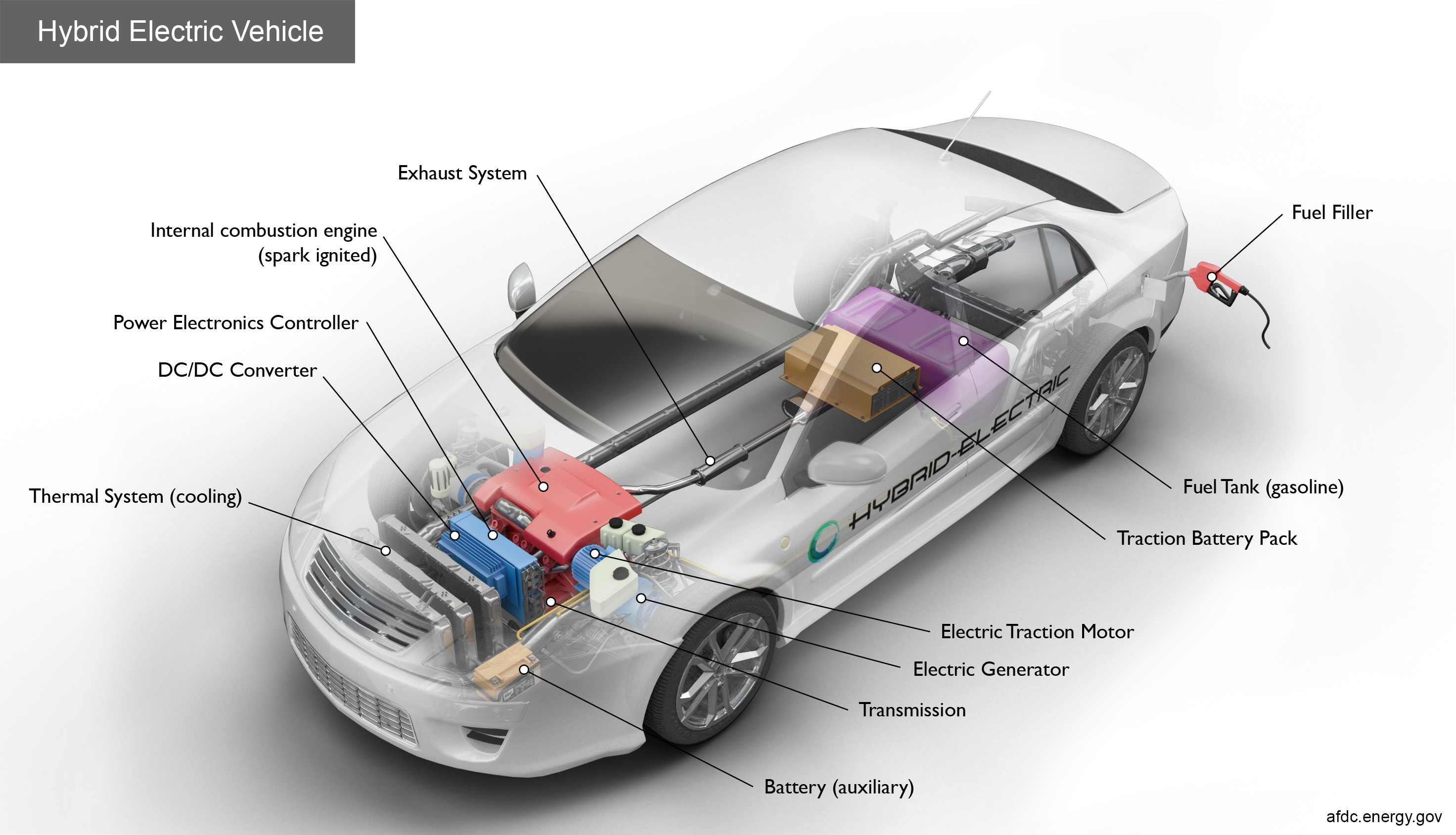 Key Components Of A Hybrid Electric Car