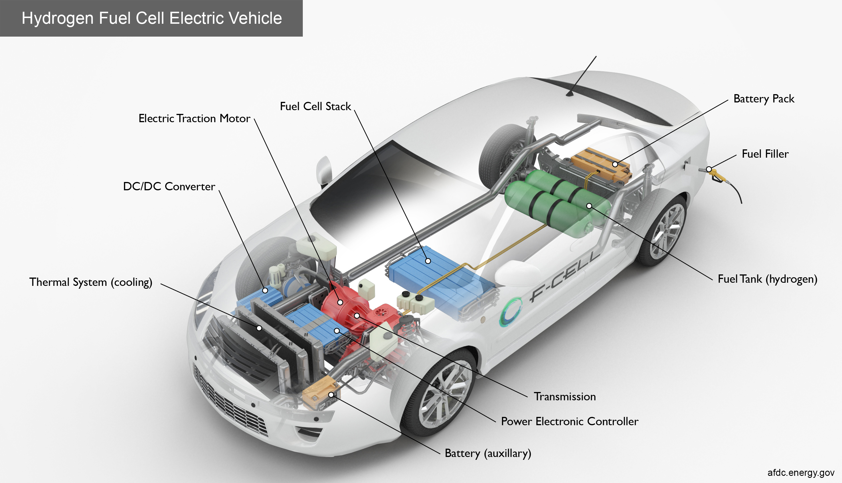 Key Components Of A Hydrogen Fuel Cell Electric Car