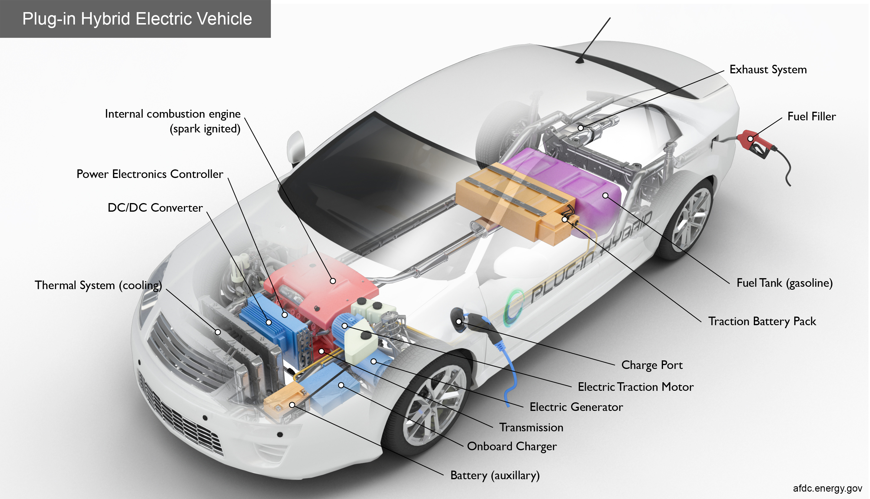 Alternative Fuels Data Center How Do Plug In Hybrid Electric Cars Work Gasoline Powered Engine Diagram High Res Image