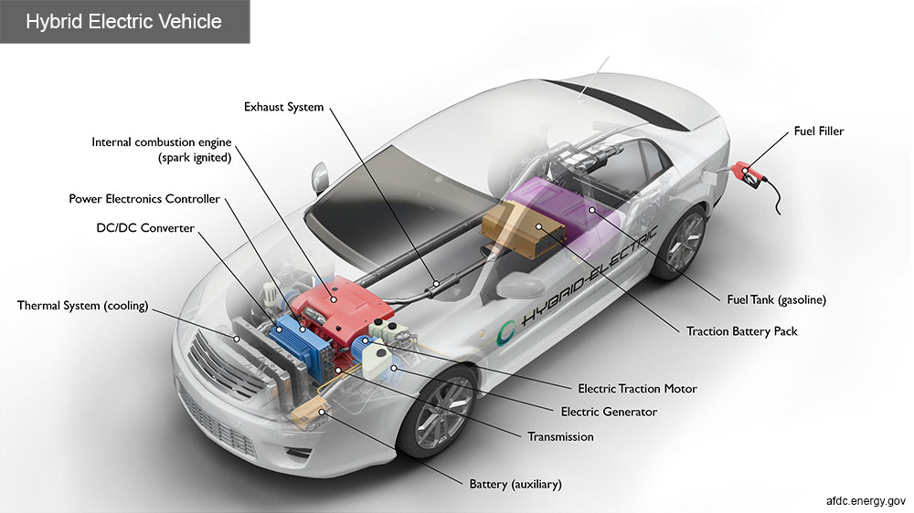Hybrid electric car image