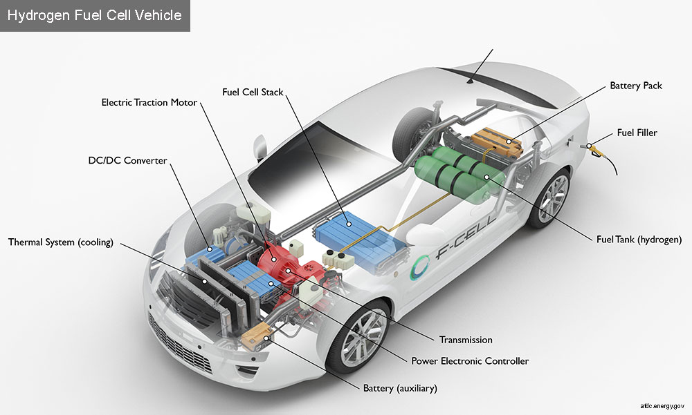 Alternative Fuels Data Center: How Do Fuel Cell Electric Vehicles Work  Using Hydrogen? | Hydrogen Engine Diagram |  | Alternative Fuels Data Center - Department of Energy